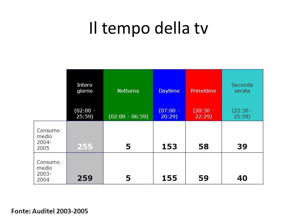 Il tempo della tv Intero giornoNotturnaDaytimePrimetime Seconda serata (02:00 - 25:59)(02:00 - 06:59) (07:00 - 20:29) (20:30 - 22:29) (22:30 - 25:59) Consumo medio 2004- 2005 25551535839 Consumo medio 2003- 2004 25951555940 Fonte: Auditel 2003-2005
