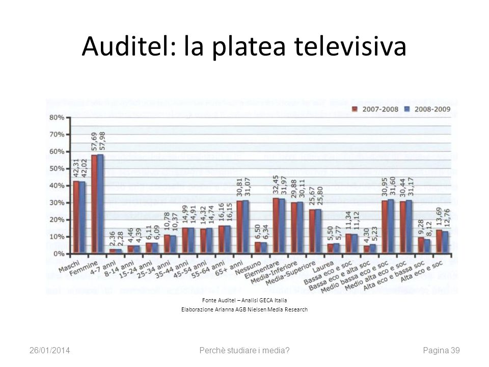 Auditel: la platea televisiva Fonte Auditel – Analisi GECA Italia Elaborazione Arianna AGB Nielsen Media Research 26/01/2014Perchè studiare i media?Pagina 39