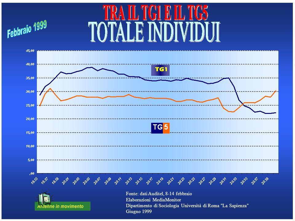 Fonte: dati Auditel, 8-14 febbraio Elaborazioni MediaMonitor Dipartimento di Sociologia Università di Roma La Sapienza Giugno 1999