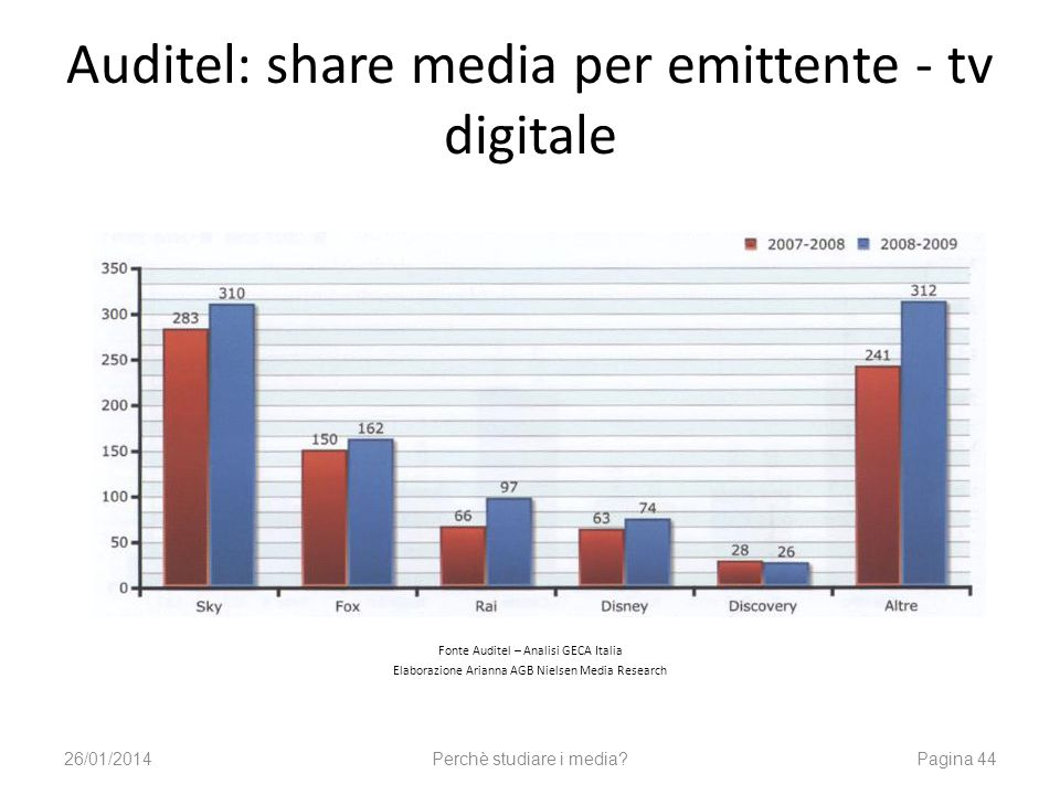 Auditel: share media per emittente - tv digitale Fonte Auditel – Analisi GECA Italia Elaborazione Arianna AGB Nielsen Media Research 26/01/2014Perchè studiare i media?Pagina 44