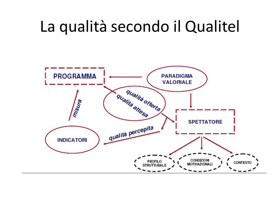 La qualità secondo il Qualitel