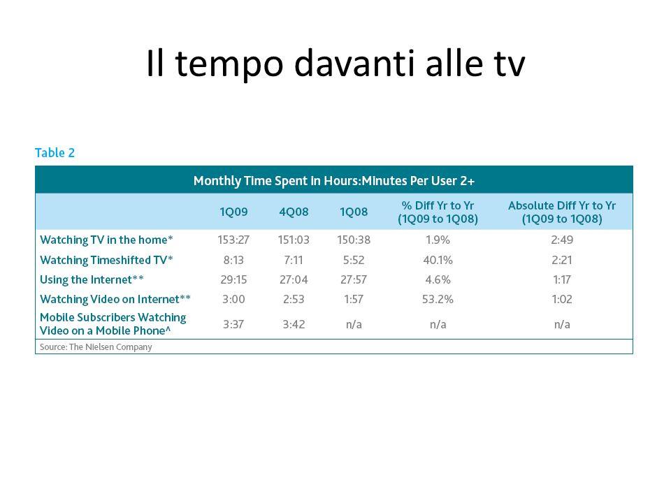 Il tempo davanti alle tv