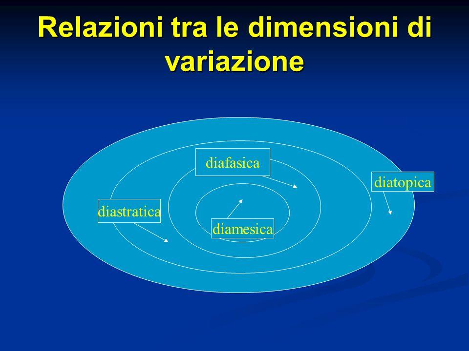 Relazioni tra le dimensioni di variazione diatopica diastratica diafasica diamesica