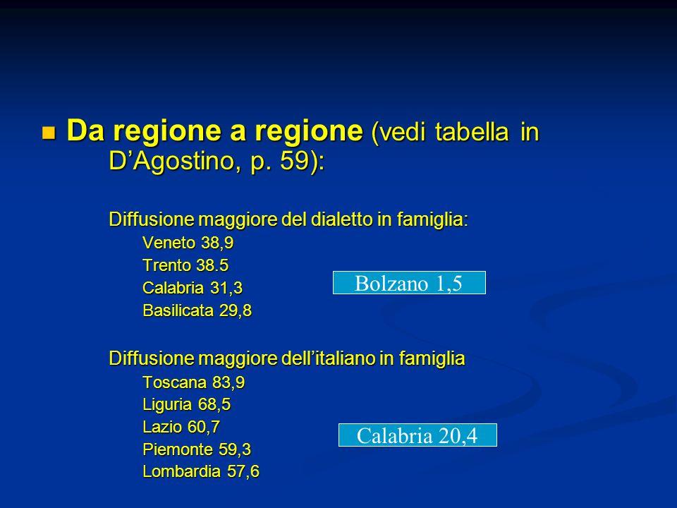Da regione a regione (vedi tabella in DAgostino, p. 59): Da regione a regione (vedi tabella in DAgostino, p. 59): Diffusione maggiore del dialetto in