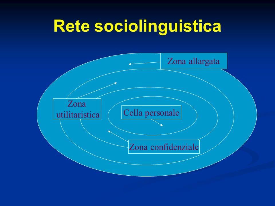 Rete sociolinguistica Cella personale Zona confidenziale Zona utilitaristica Zona allargata