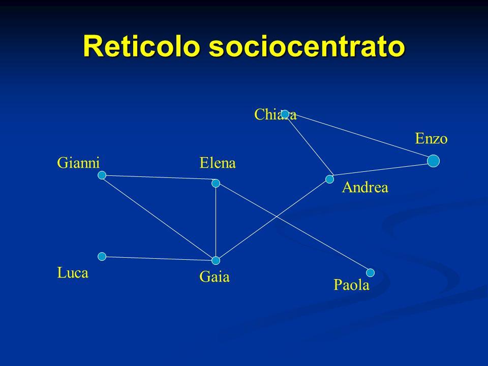 Reticolo sociocentrato Gianni Gaia Elena Luca Paola Andrea Chiara Enzo
