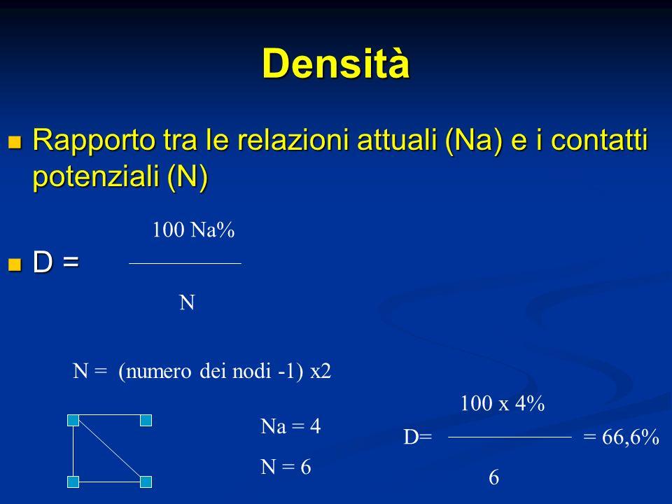 Densità Rapporto tra le relazioni attuali (Na) e i contatti potenziali (N) Rapporto tra le relazioni attuali (Na) e i contatti potenziali (N) D = D =