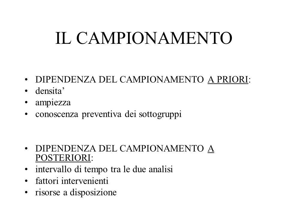 IL CAMPIONAMENTO DIPENDENZA DEL CAMPIONAMENTO A PRIORI: densita ampiezza conoscenza preventiva dei sottogruppi DIPENDENZA DEL CAMPIONAMENTO A POSTERIO