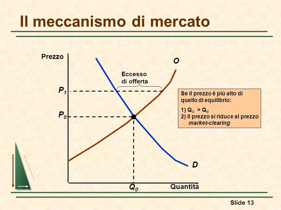 Slide 13 Il meccanismo di mercato Quantità D O P0P0 Q0Q0 Se il prezzo è più alto di quello di equilibrio: 1) Q O > Q d 2) Il prezzo si riduce al prezz