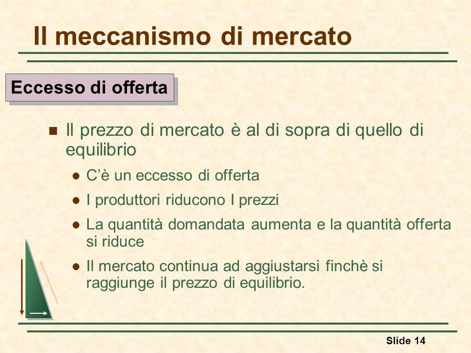 Slide 14 Il meccanismo di mercato Il prezzo di mercato è al di sopra di quello di equilibrio Cè un eccesso di offerta I produttori riducono I prezzi L