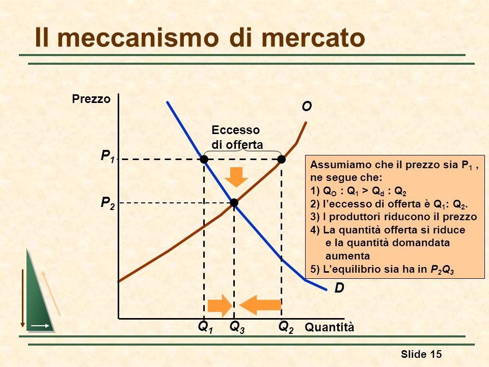 Slide 15 Il meccanismo di mercato D O Q1Q1 Assumiamo che il prezzo sia P 1, ne segue che: 1) Q O : Q 1 > Q d : Q 2 2) leccesso di offerta è Q 1 : Q 2.