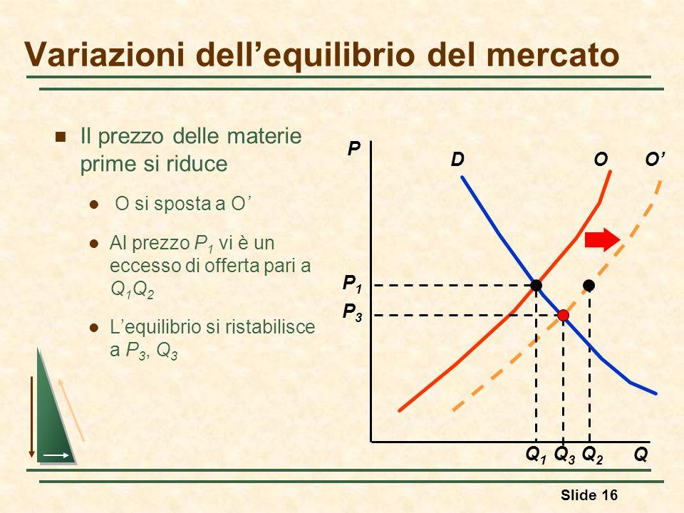 Slide 16 O Q2Q2 Il prezzo delle materie prime si riduce O si sposta a O Al prezzo P 1 vi è un eccesso di offerta pari a Q 1 Q 2 Lequilibrio si ristabi