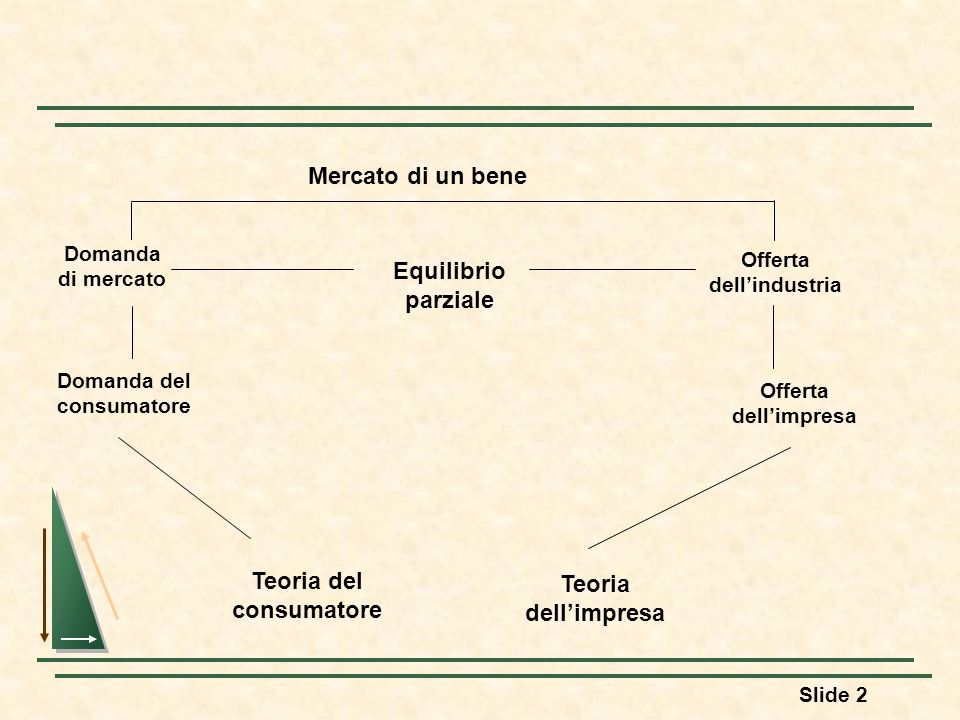 Slide 2 Mercato di un bene Domanda di mercato Offerta dellindustria Domanda del consumatore Offerta dellimpresa Teoria del consumatore Teoria dellimpr