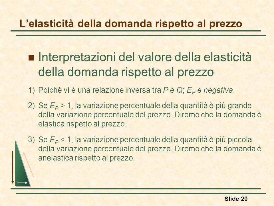 Slide 20 Lelasticità della domanda rispetto al prezzo Interpretazioni del valore della elasticità della domanda rispetto al prezzo 1)Poichè vi è una r