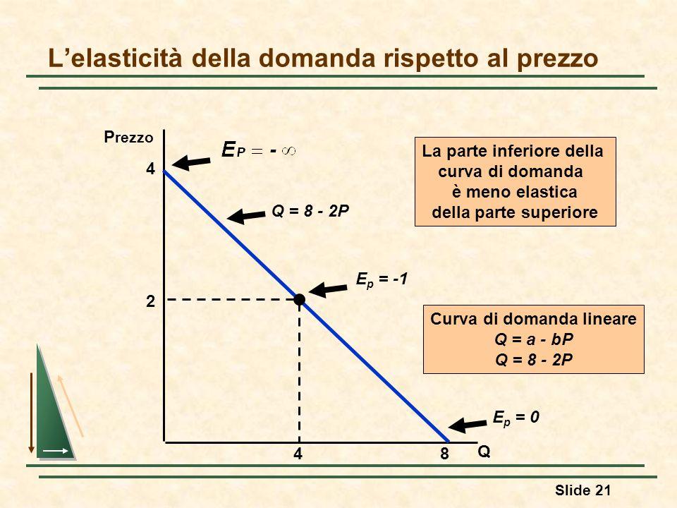 Slide 21 Lelasticità della domanda rispetto al prezzo Q P rezzo Q = 8 - 2P E p = -1 E p = 0 La parte inferiore della curva di domanda è meno elastica