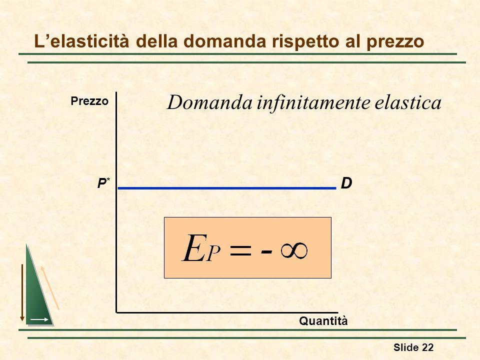 Slide 22 Lelasticità della domanda rispetto al prezzo D P*P* Quantità Prezzo Domanda infinitamente elastica