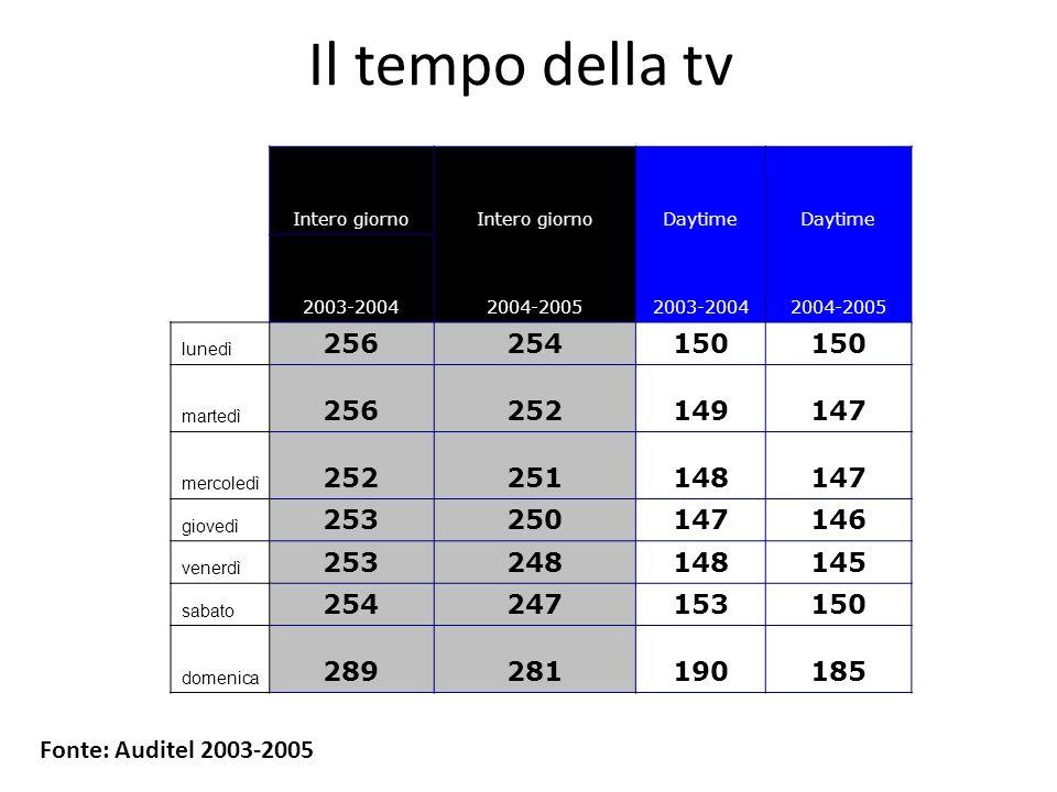 Il tempo della tv Intero giorno Daytime 2003-20042004-20052003-20042004-2005 lunedì 256254150 martedì 256252149147 mercoledì 252251148147 giovedì 2532
