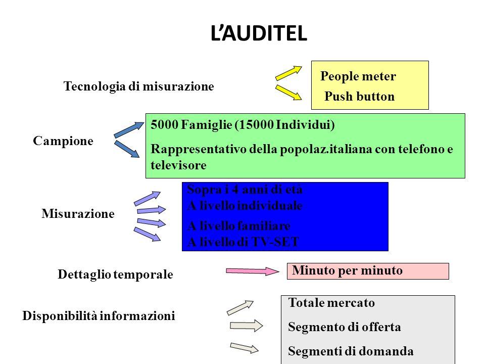 LAUDITEL Tecnologia di misurazione People meter Push button Campione 5000 Famiglie (15000 Individui) Rappresentativo della popolaz.italiana con telefo