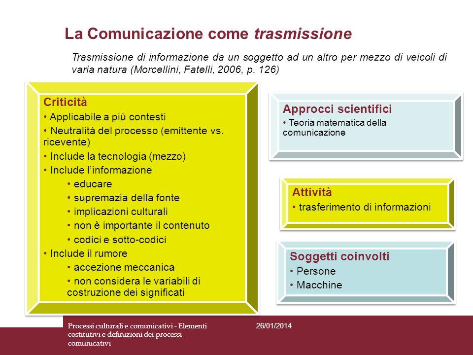 Soggetti coinvolti Persone Macchine Soggetti coinvolti Persone Macchine Attività trasferimento di informazioni Attività trasferimento di informazioni