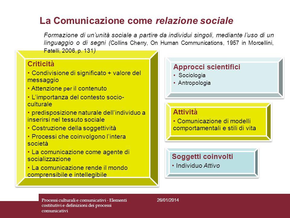Soggetti coinvolti Individuo Attivo Soggetti coinvolti Individuo Attivo Attività Comunicazione di modelli comportamentali e stili di vita Attività Com