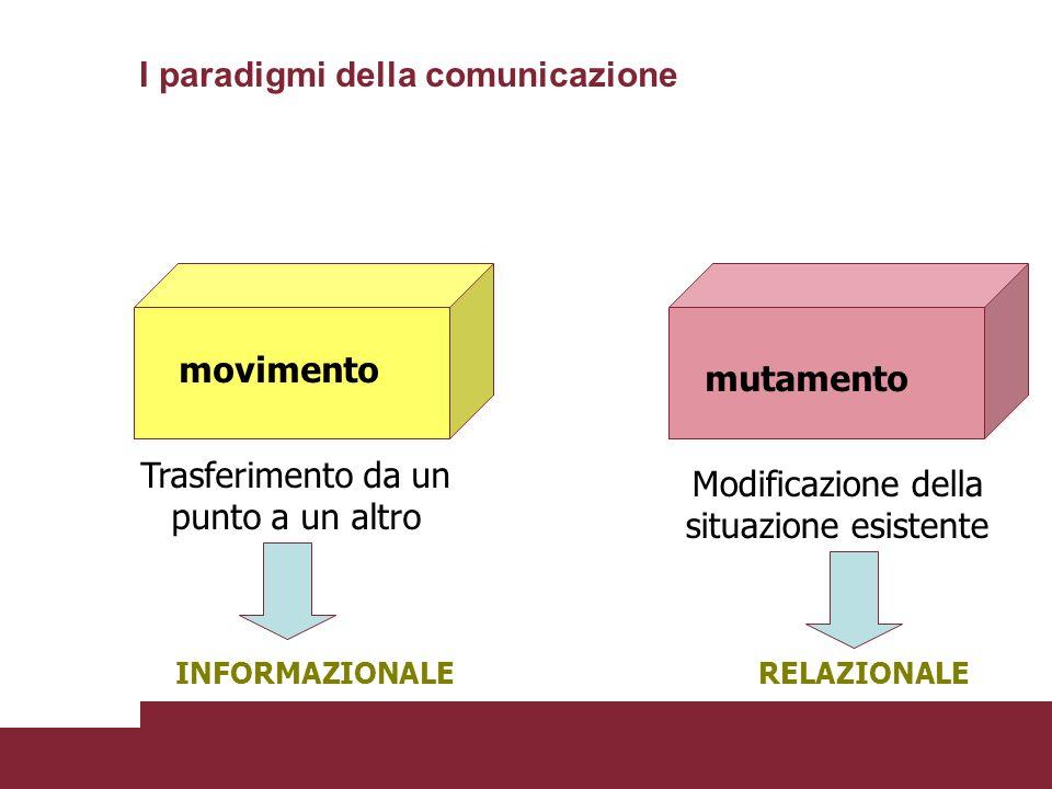 movimento mutamento Trasferimento da un punto a un altro Modificazione della situazione esistente INFORMAZIONALERELAZIONALE I paradigmi della comunica