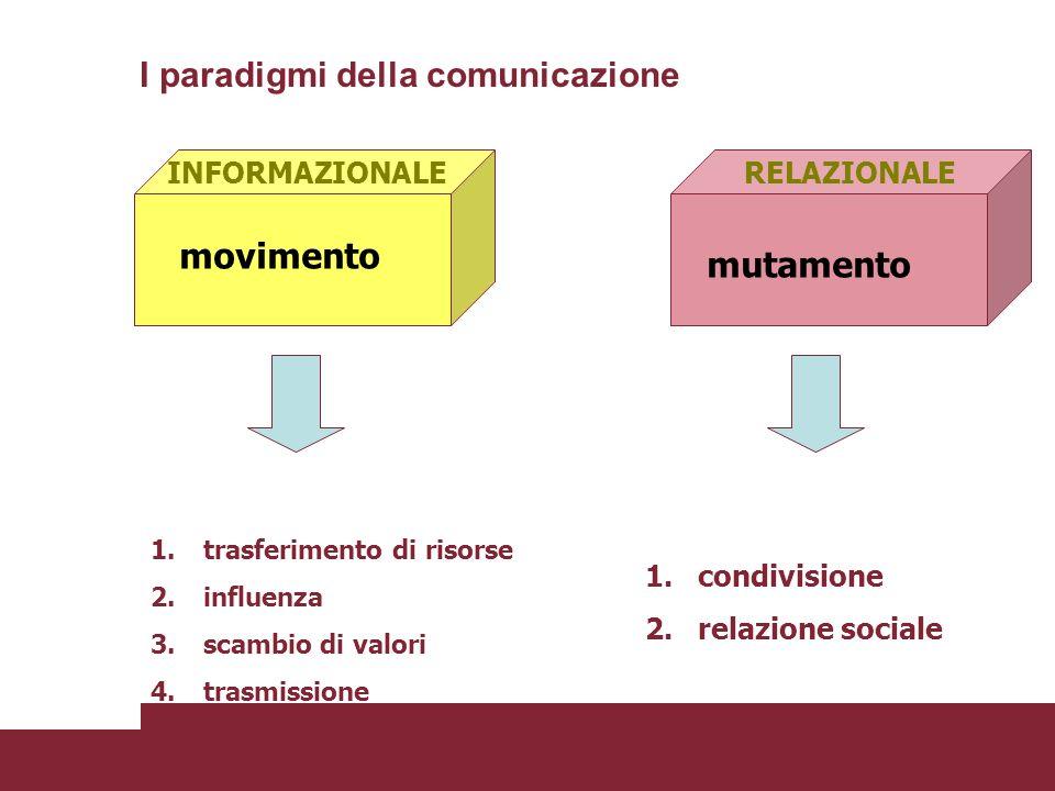 movimento mutamento INFORMAZIONALERELAZIONALE I paradigmi della comunicazione 1.condivisione 2.relazione sociale 1.trasferimento di risorse 2.influenz