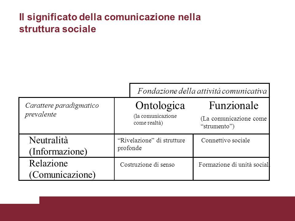 Fondazione della attività comunicativa Carattere paradigmatico prevalente Ontologica (la comunicazione come realtà) Funzionale (La comunicazione come