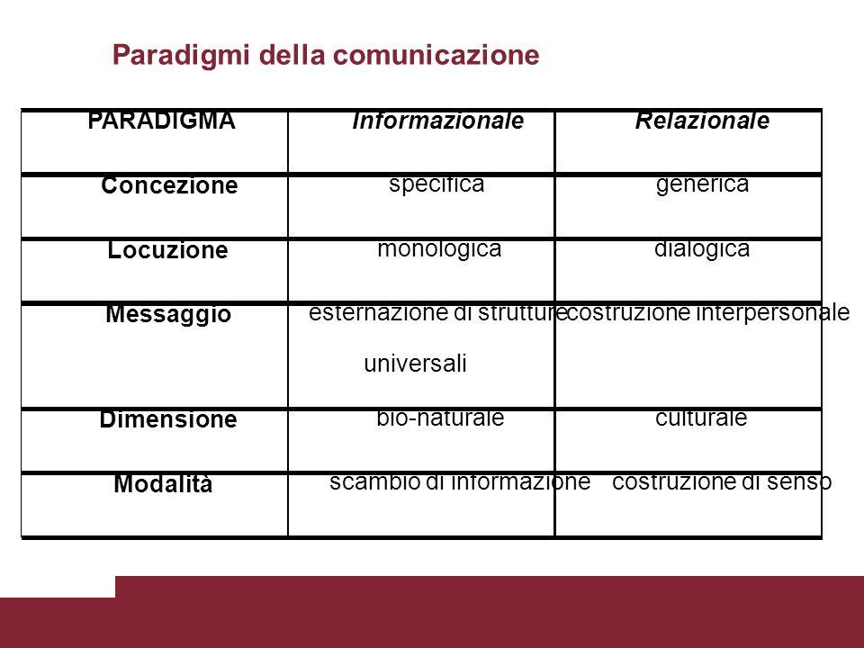 PARADIGMAInformazionaleRelazionale Concezione specificagenerica Locuzione monologicadialogica Messaggio esternazione di strutture universali costruzio