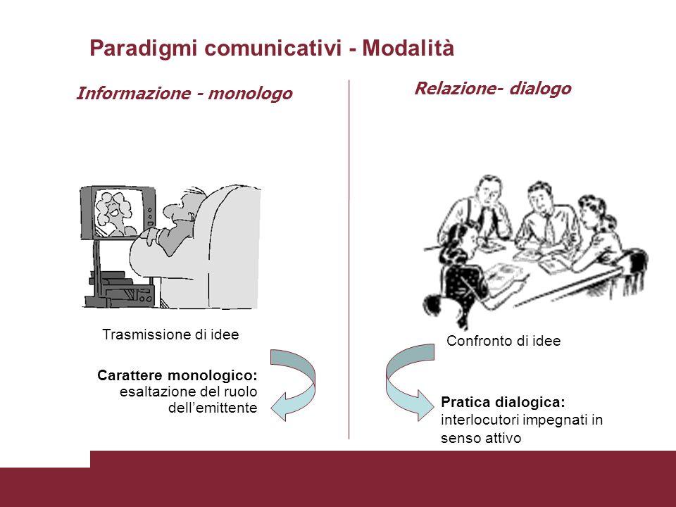 Carattere monologico: esaltazione del ruolo dellemittente Pratica dialogica: interlocutori impegnati in senso attivo Trasmissione di idee Confronto di