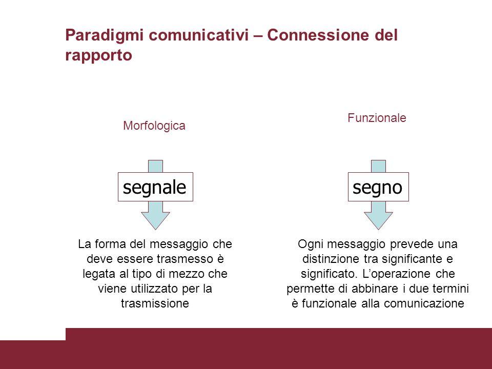 La forma del messaggio che deve essere trasmesso è legata al tipo di mezzo che viene utilizzato per la trasmissione Ogni messaggio prevede una distinz