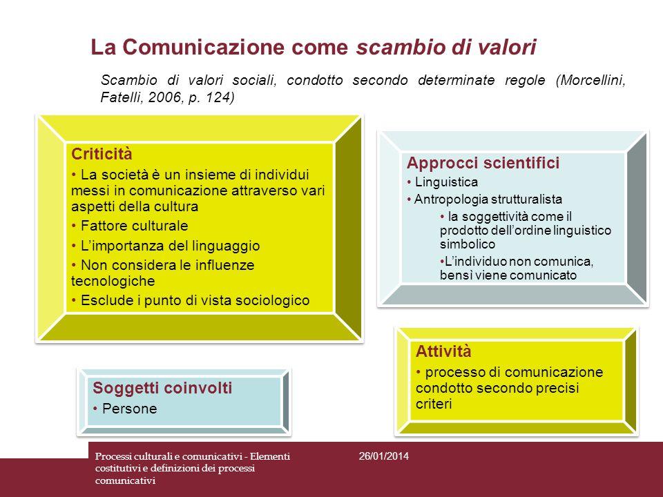 Soggetti coinvolti Persone Soggetti coinvolti Persone Attività processo di comunicazione condotto secondo precisi criteri Attività processo di comunic