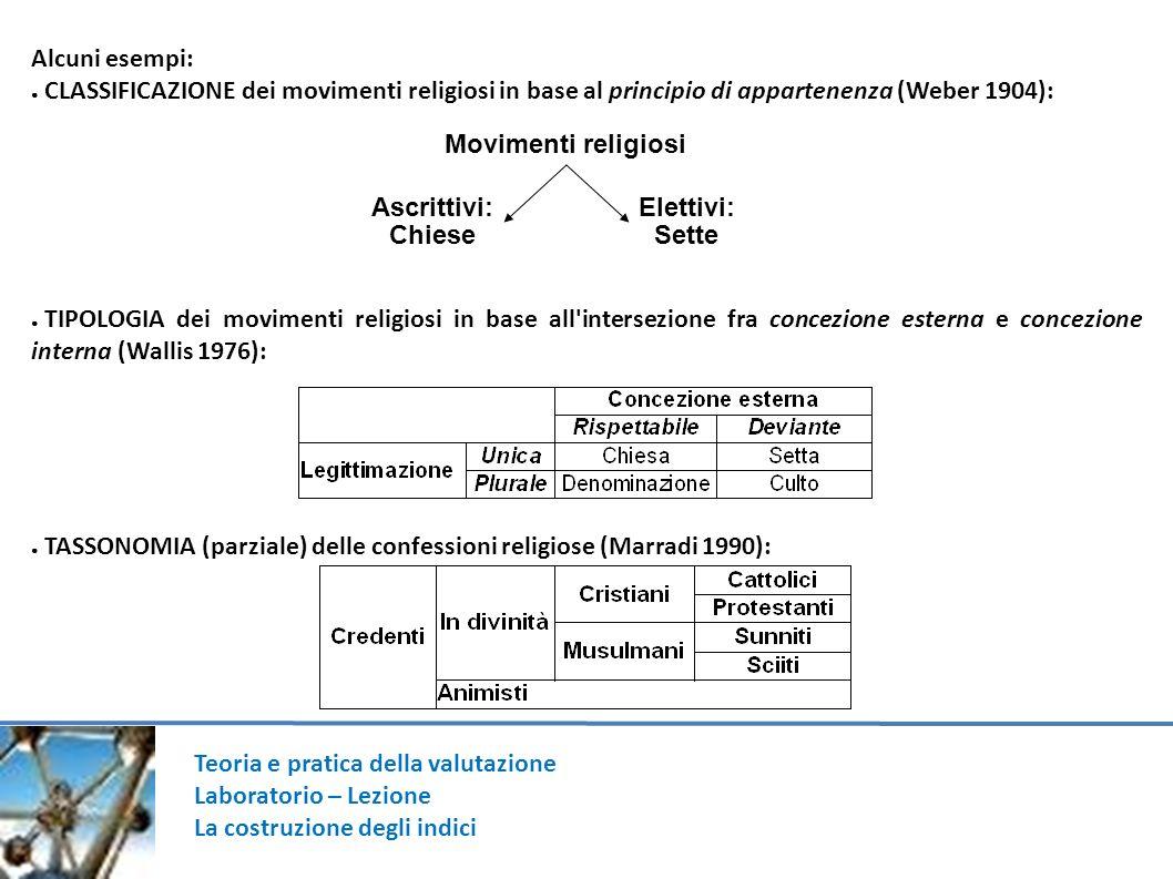 Teoria e pratica della valutazione Laboratorio – Lezione La costruzione degli indici Alcuni esempi: CLASSIFICAZIONE dei movimenti religiosi in base al