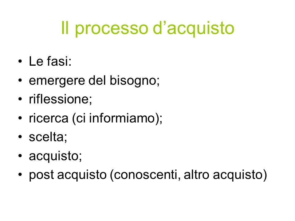 Il processo dacquisto Le fasi: emergere del bisogno; riflessione; ricerca (ci informiamo); scelta; acquisto; post acquisto (conoscenti, altro acquisto
