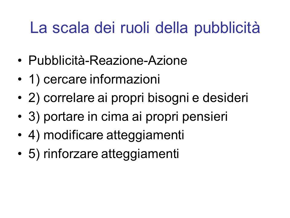 La scala dei ruoli della pubblicità Pubblicità-Reazione-Azione 1) cercare informazioni 2) correlare ai propri bisogni e desideri 3) portare in cima ai
