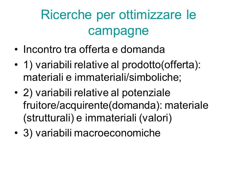 Ricerche per ottimizzare le campagne Incontro tra offerta e domanda 1) variabili relative al prodotto(offerta): materiali e immateriali/simboliche; 2)