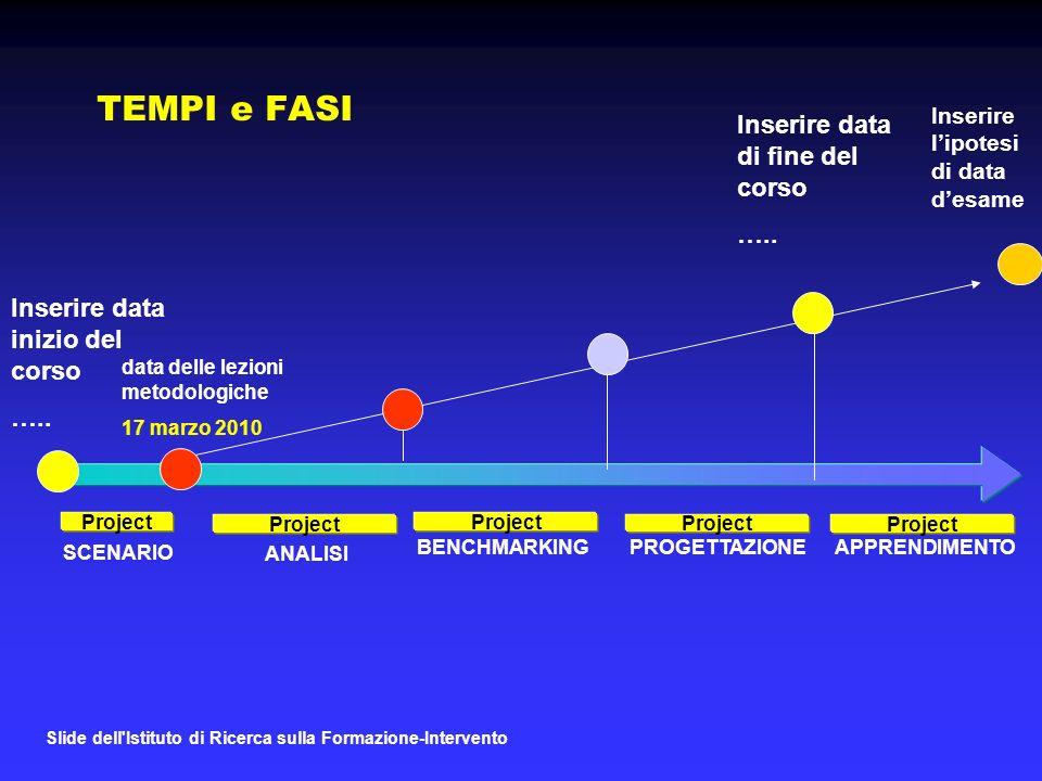 Slide dell Istituto di Ricerca sulla Formazione-Intervento TEMPI e FASI Project ANALISI BENCHMARKINGPROGETTAZIONE Project Inserire data inizio del corso …..