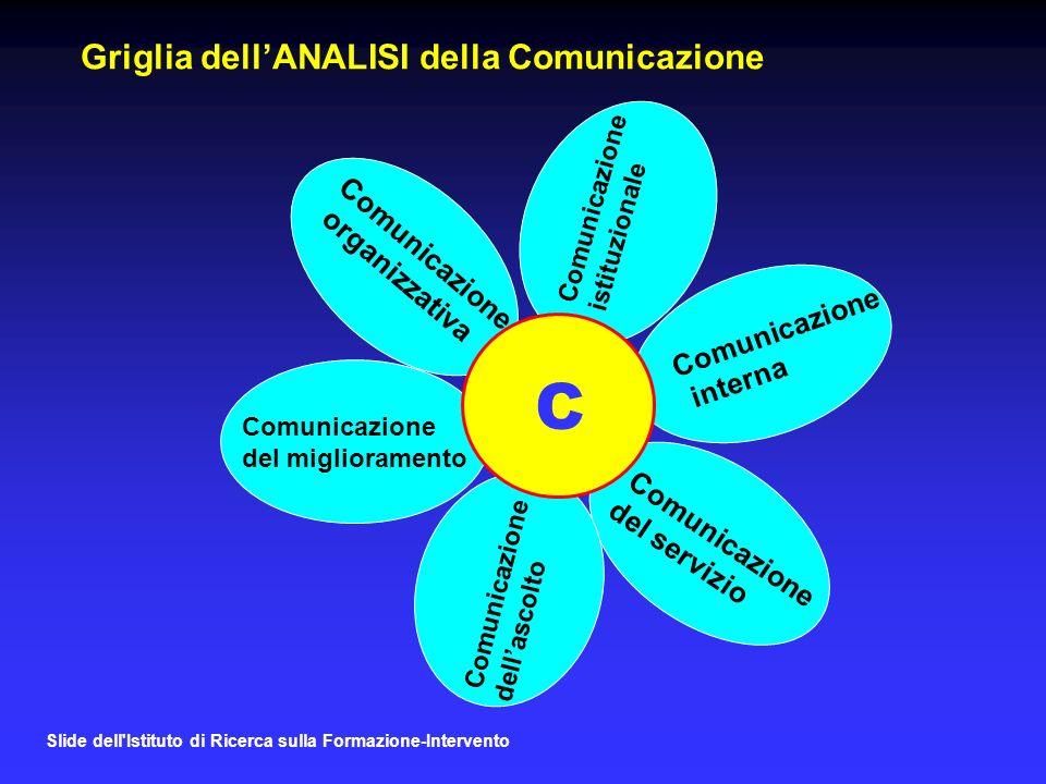 Slide dell Istituto di Ricerca sulla Formazione-Intervento Griglia dellANALISI della Comunicazione Comunicazione istituzionale Comunicazione interna Comunicazione del servizio Comunicazione dellascolto Comunicazione del miglioramento Comunicazione organizzativa C