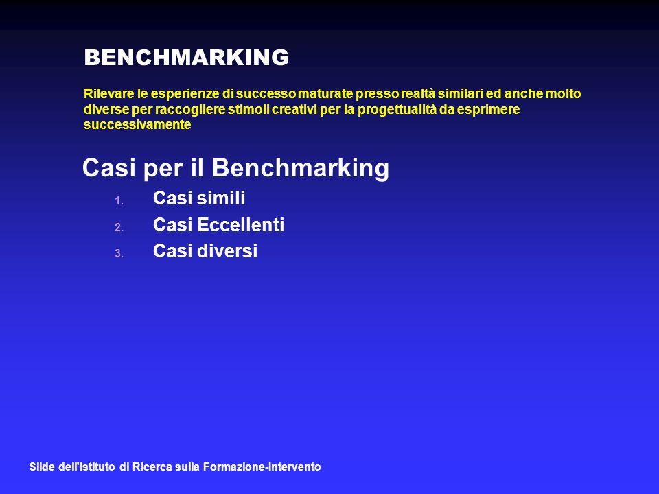Slide dell Istituto di Ricerca sulla Formazione-Intervento BENCHMARKING Casi per il Benchmarking 1.