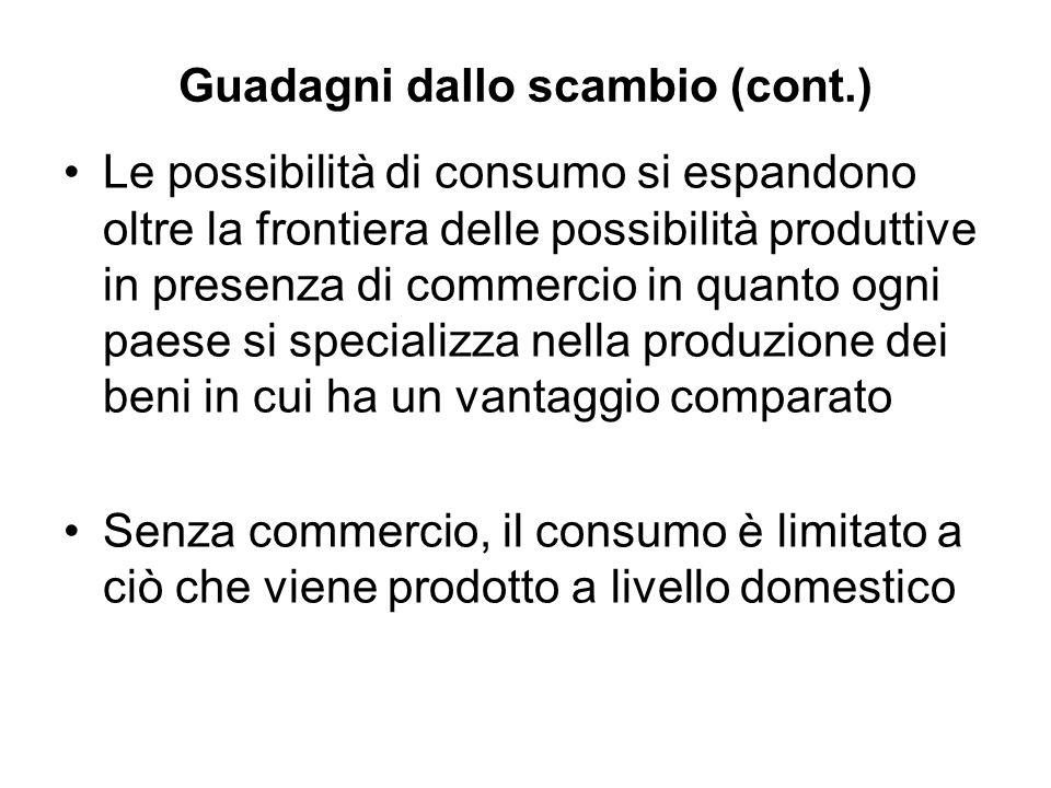 Guadagni dallo scambio (cont.) Le possibilità di consumo si espandono oltre la frontiera delle possibilità produttive in presenza di commercio in quan