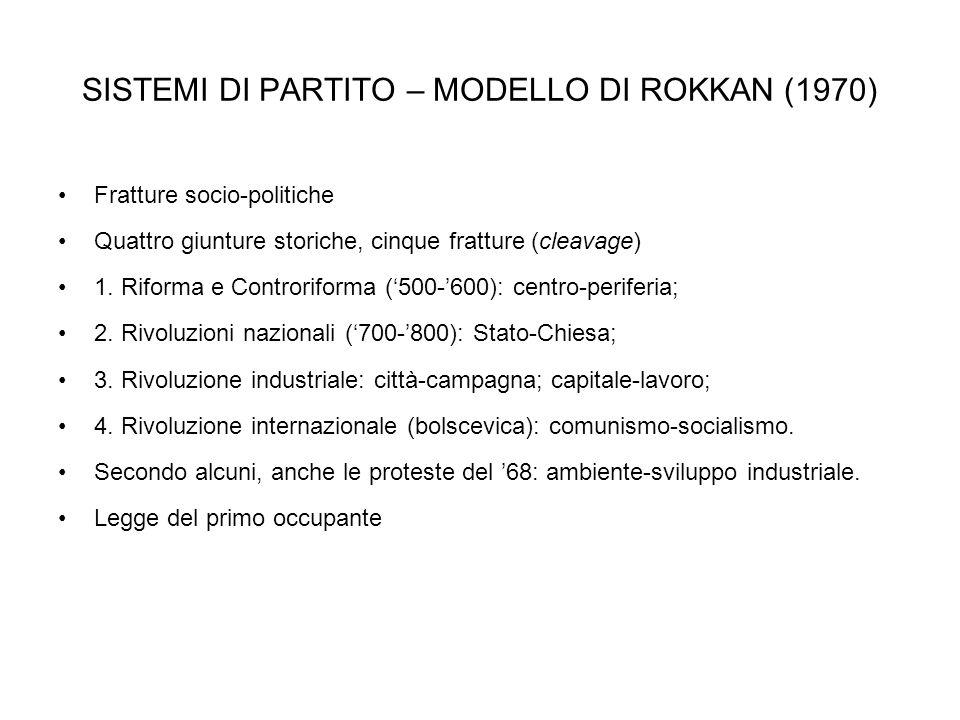SISTEMI DI PARTITO – MODELLO DI ROKKAN (1970) Fratture socio-politiche Quattro giunture storiche, cinque fratture (cleavage) 1. Riforma e Controriform