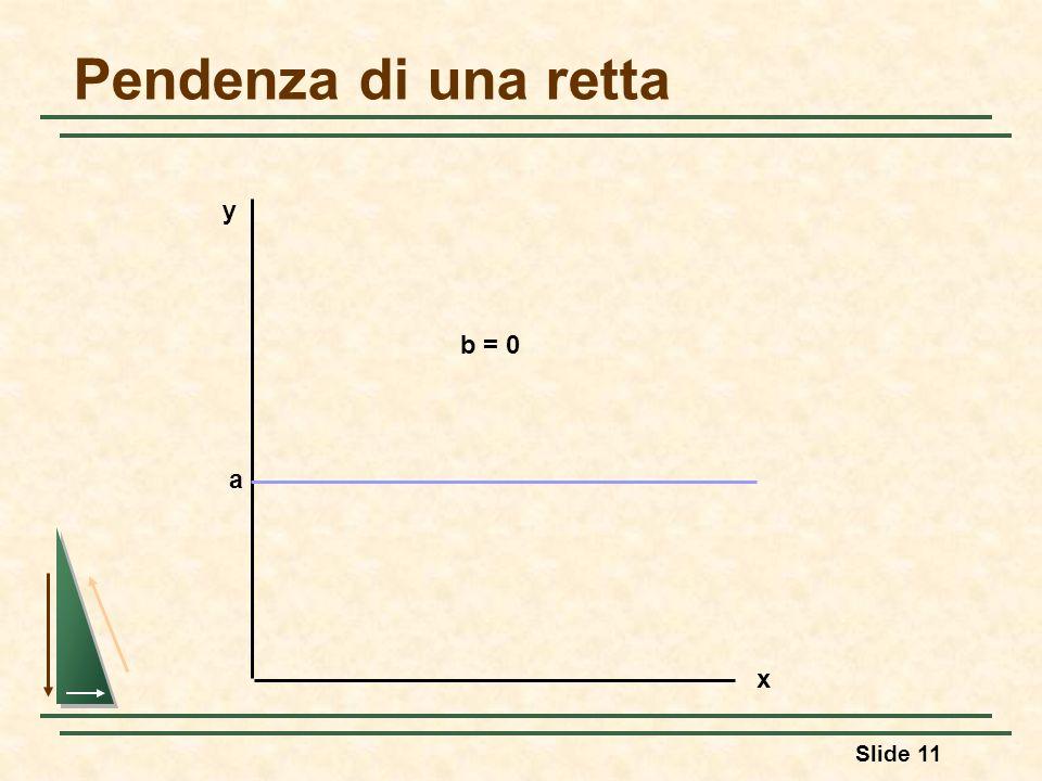 Slide 11 Pendenza di una retta y x a b = 0