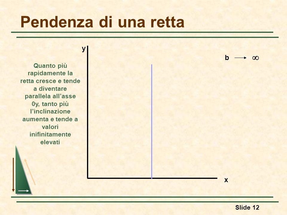 Slide 12 Pendenza di una retta y x b Quanto più rapidamente la retta cresce e tende a diventare parallela allasse 0y, tanto più linclinazione aumenta