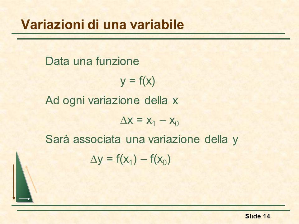 Slide 14 Variazioni di una variabile Data una funzione y = f(x) Ad ogni variazione della x x = x 1 – x 0 Sarà associata una variazione della y y = f(x