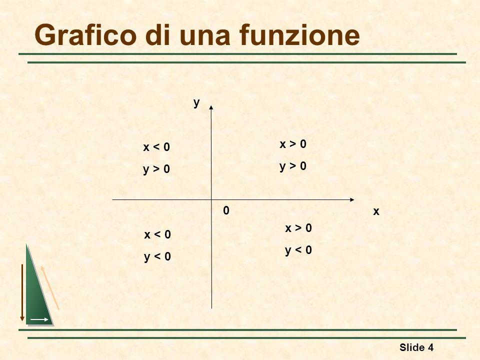 Slide 4 Grafico di una funzione y x x > 0 y > 0 x > 0 y < 0 x < 0 y > 0 x < 0 y < 0 0