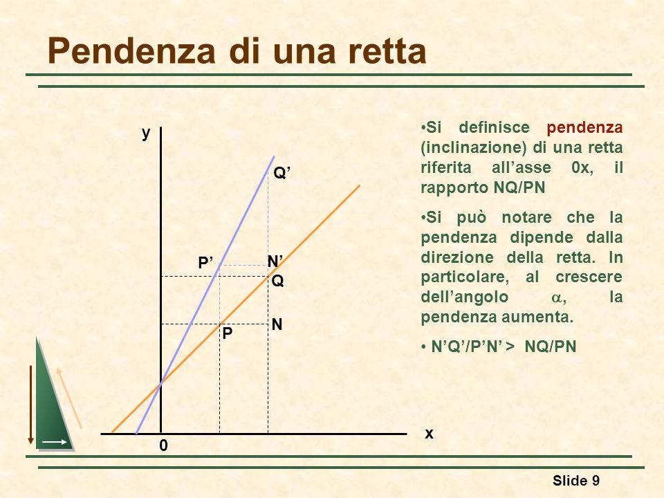 Slide 9 Pendenza di una retta x y N Q P Si definisce pendenza (inclinazione) di una retta riferita allasse 0x, il rapporto NQ/PN Si può notare che la