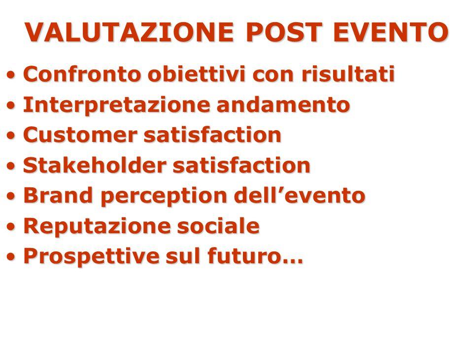 VALUTAZIONE POST EVENTO Confronto obiettivi con risultatiConfronto obiettivi con risultati Interpretazione andamentoInterpretazione andamento Customer
