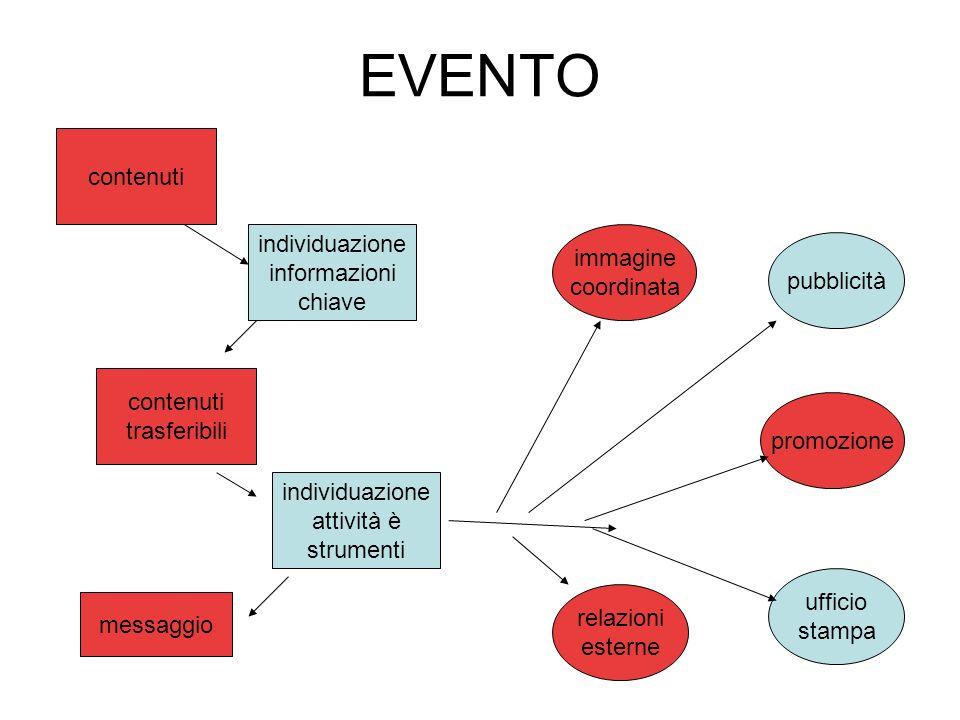 EVENTO contenuti individuazione informazioni chiave contenuti trasferibili individuazione attività è strumenti messaggio pubblicità promozione ufficio stampa immagine coordinata relazioni esterne
