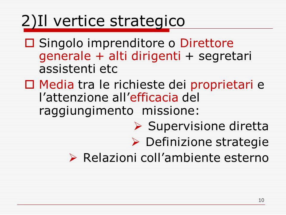 10 2)Il vertice strategico Singolo imprenditore o Direttore generale + alti dirigenti + segretari assistenti etc Media tra le richieste dei proprietar