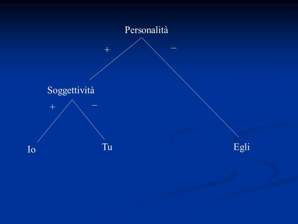 Personalità Soggettività Io TuEgli + – + –