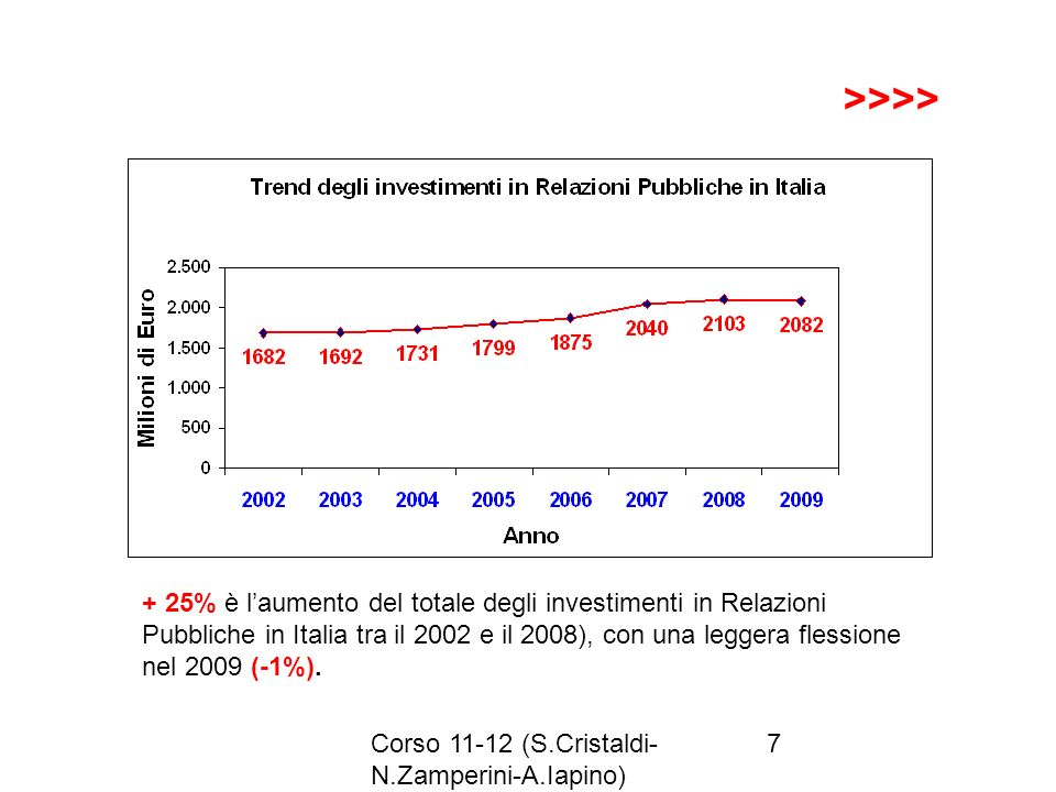 Corso 11-12 (S.Cristaldi- N.Zamperini-A.Iapino) 7 >>>> + 25% è laumento del totale degli investimenti in Relazioni Pubbliche in Italia tra il 2002 e i